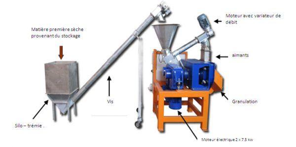 Les presses à granules